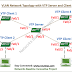 Cisco CCNA Basics VII: Configuration Example of VTP, VTPv2 and VTPv3