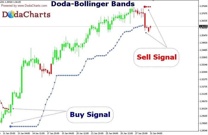 Doda-Bollinger Bands