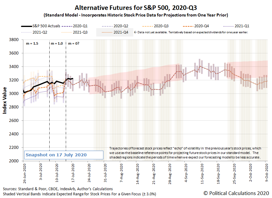 Alternative Futures - S&P 500 - 2020Q2 - Standard Model (m=0 from 14 July 2020) - Snapshot on 17 Jul 2020