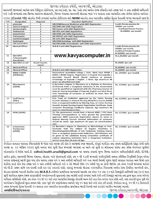 District Collector Office, Modasa Recruitment for Various Posts 2020