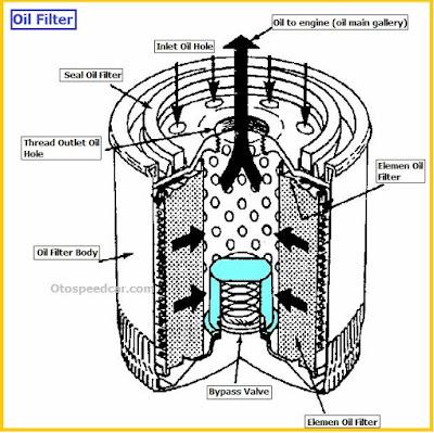 Cara kerja sistem pelumas