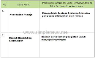 Perkiraan Informasi yang Terdapat dalam Teks Berdasarkan Kata Kunci www.simplenews.me