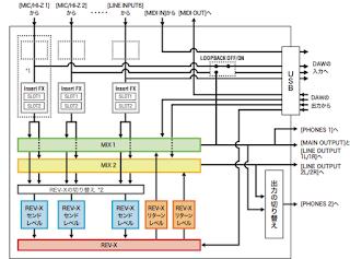 UR44C 内部の信号の流れ