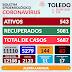 TOLEDO FECHA DIA COM MAIS 1 ÓBITO, 31 CONFIRMADOS E 46 RECUPERADOS PELO CORONAVIRUS