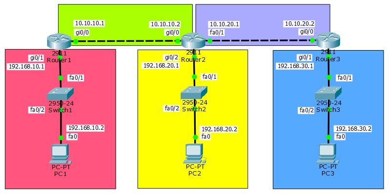 topologi routing BGP