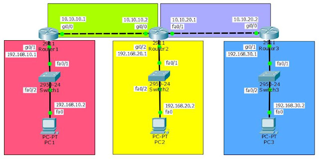 topologi routing BGP