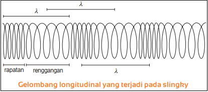 Gelombang longitudinal - Macam-Macam Gelombang