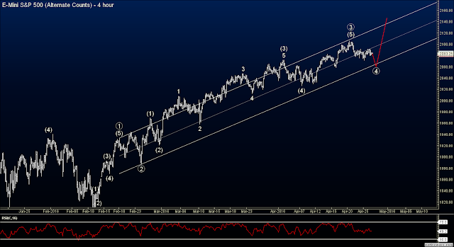 Elliott Wave S&P Futures Chart