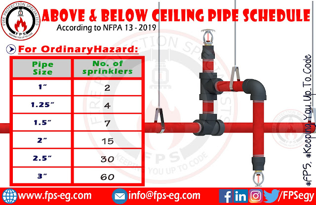 Ordinary hazard pipe schedule for above and below ceiling sprinklers