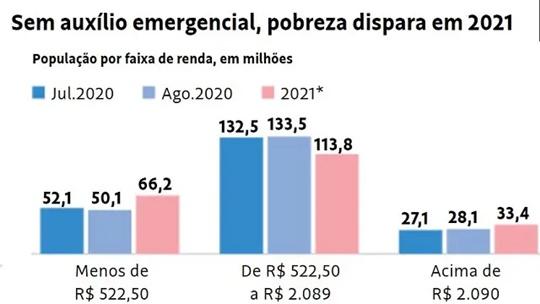 www.seuguara.com.br/auxílio emergencial/pobreza/
