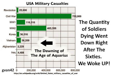 MEME - Chart of US Military Deaths after the 1960's Great Awakening by gvan42