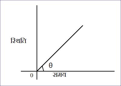 वस्तु की स्थिति , समय के मध्य ग्राफ - 5