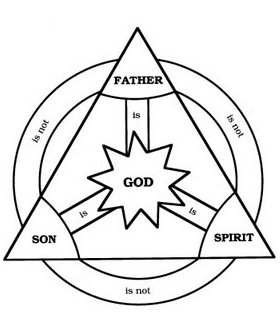 The Trinity faith