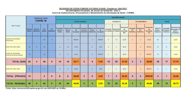 Taxa de ocupação dos leitos de UTI adulto , 37,50% para o SUS e 25% para o particular,  25 leitos vagos para o Vale do Ribeira  (29/01)