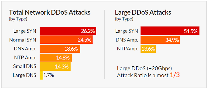 Over 20Gbps DDoS attacks now become common for Hackers