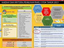 Kriteria Pemilihan Pakej STEM Ke Ting 4 /2021