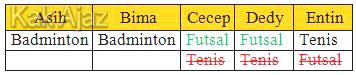 Tabel hasil pengisian sementara tentang kesukaan olahraga, soal TIU skd cpns