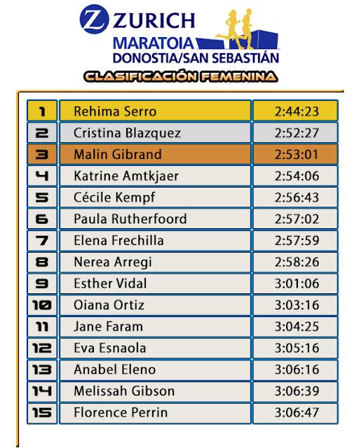 Clasificación Femenina Zurich Maratón San Sebastián 2017