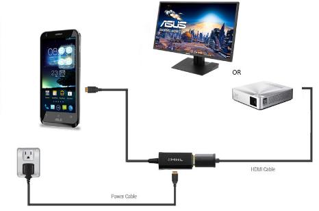 cara menghubungkan proyektor ke hp atau tablet