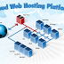 HOSTING PLATFORMS ON TWO FRONTS