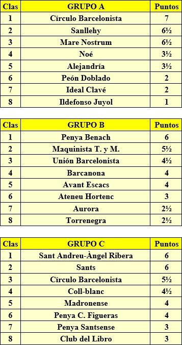Clasificación torneo de 3ª categoría celebrado en 1958