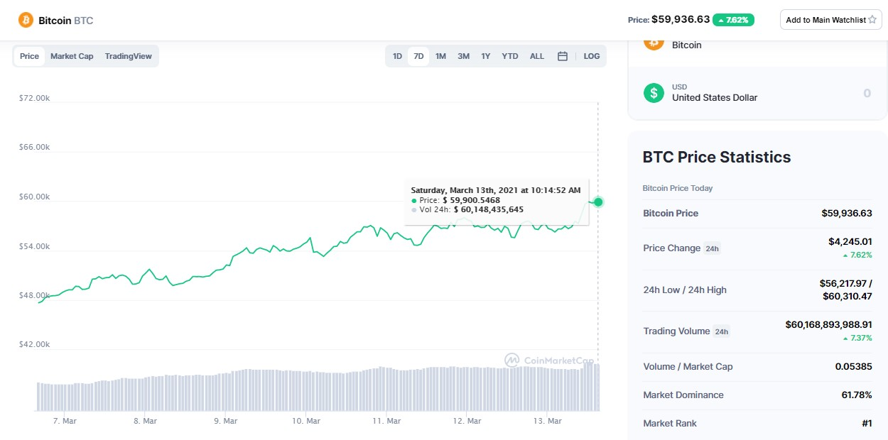 bitcoin-60000-usd