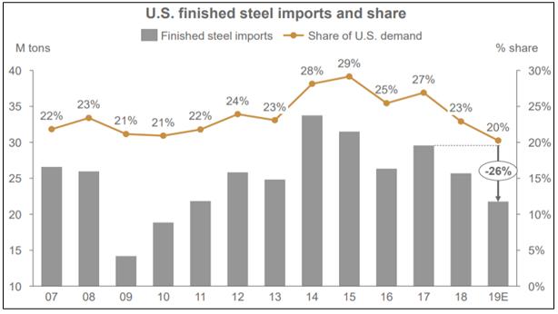 USA steel imports