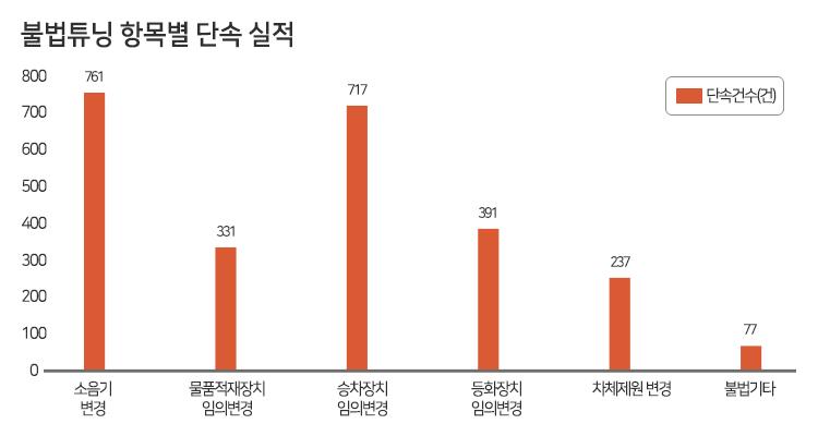 한국교통안전공단, 2018년 자동차안전단속 결과 공표