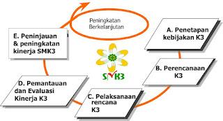 Sistem Management Keselamatan dan Keseatan Kerja - Inspeksi K3