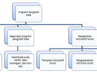 Kegiatan Belajar 1: Definisi, Peta Konsep, dan Contoh Tugas Perangkat Lunak Pengolah Kata