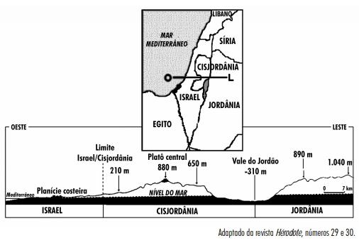 ENEM 2001: A figura apresenta as fronteiras entre os países envolvidos na Questão Palestina e um corte, no mapa, da área indicada.