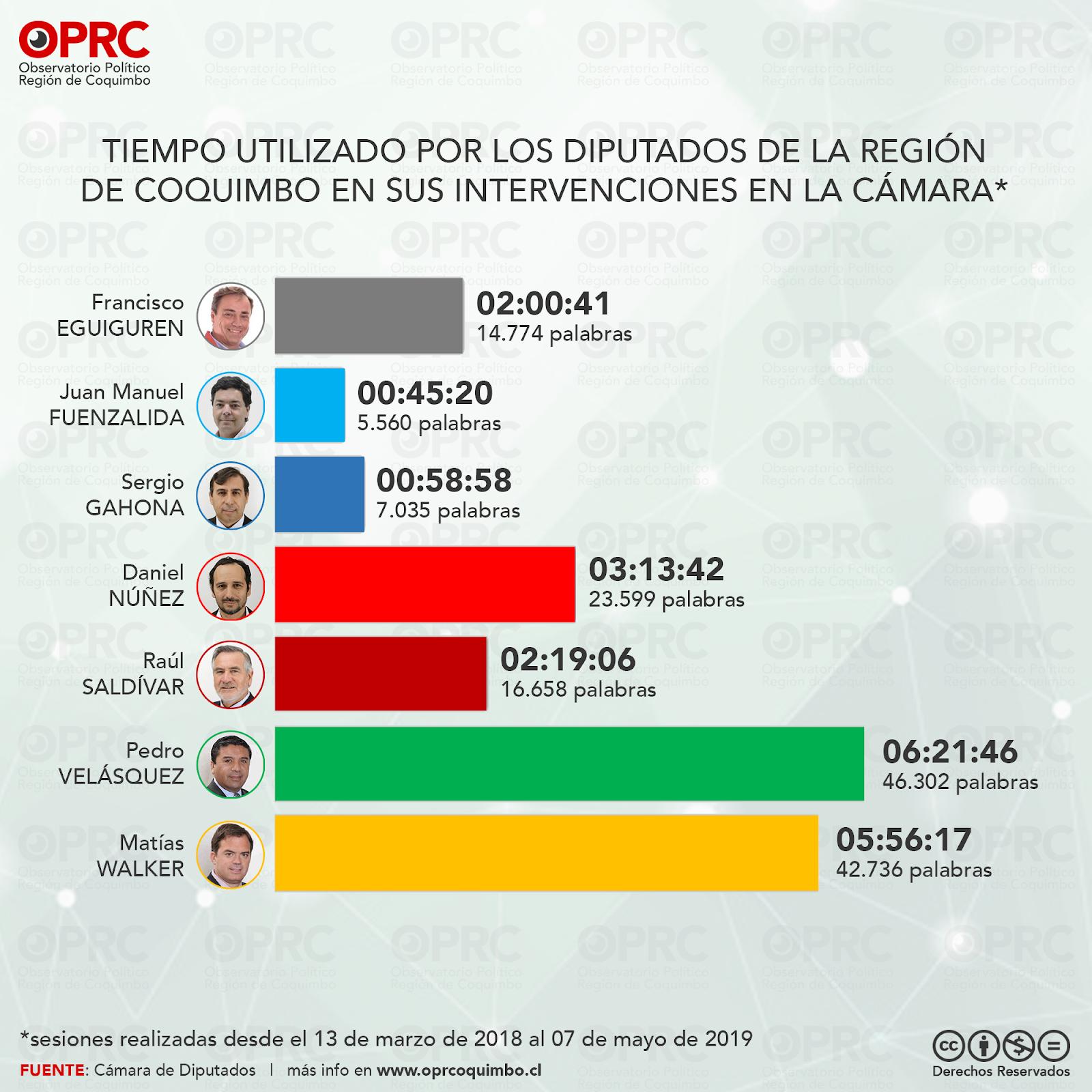 Tiempo de intervenciones en Sala de Diputados Región de Coquimbo