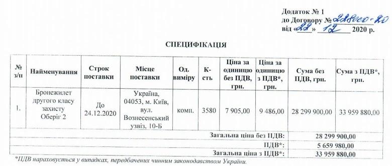 Судова охорона придбала 3580 бронежилетів Оберіг 2