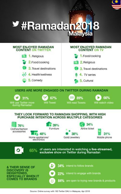 Source: Twitter Malaysia. For #Ramadan2018 in Malaysia, users listed what content they enjoyed most on Twitter, what they liked on TV, and how they would engage with Twitter during Ramadhan.