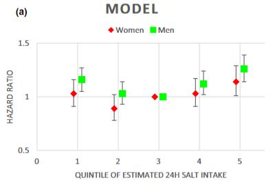 食塩摂取量と心房細動リスク