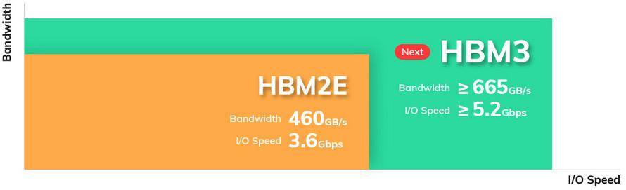 HBM3 Bandwidth I/O Speed