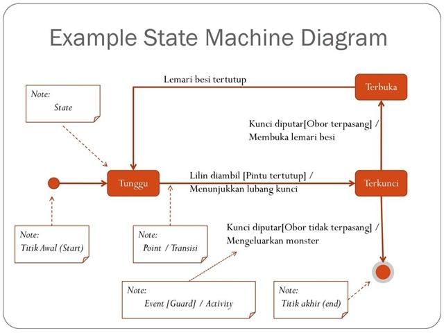 Contoh state machine diagram