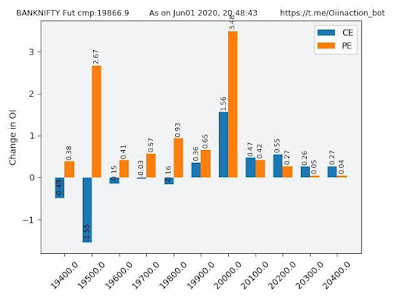 Change in OI for Bank Nifty 1 june 2020