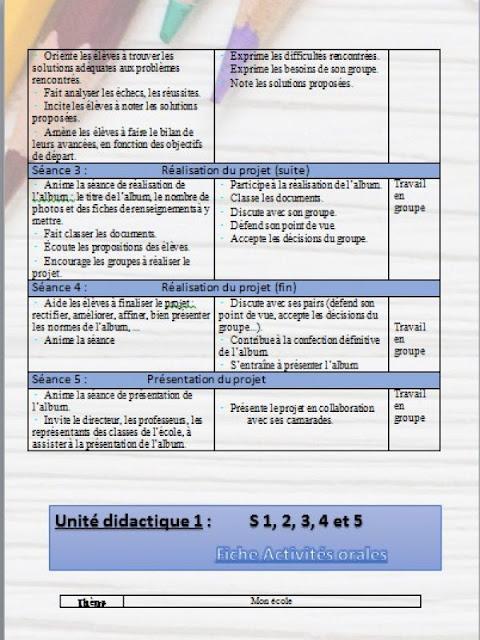جذاذات المستوى الأول ابتدائي فرنسية : الوحدات 1+2+3  Dire, faire et agir pour apprendre le français 1AEP