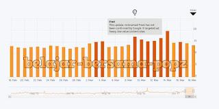 Google Fred: Update Algoritma Pencarian Google Yang Bikin Baper