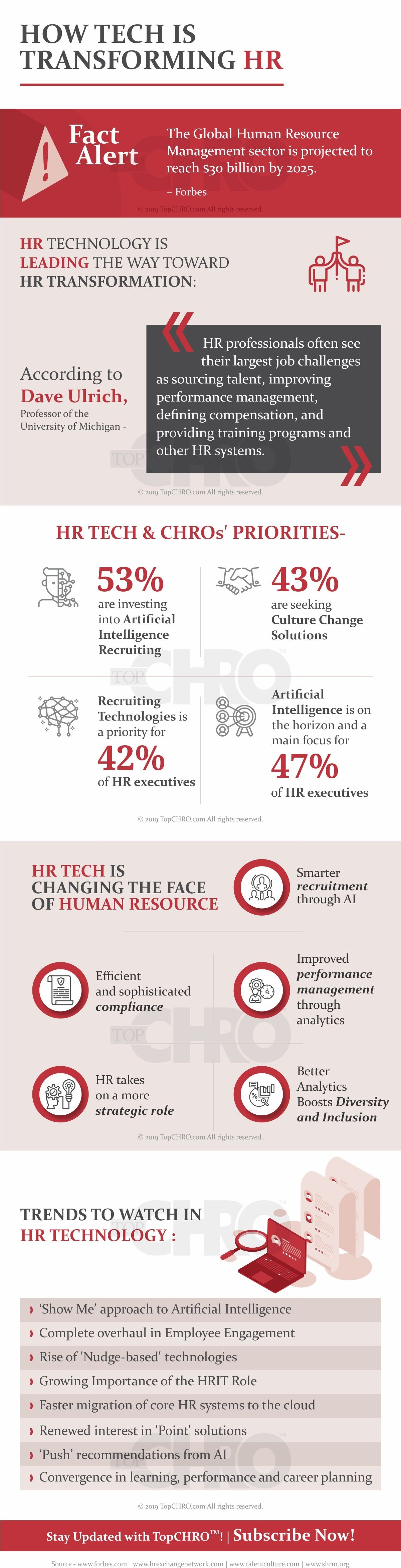 How Tech is Transforming HR #infographic