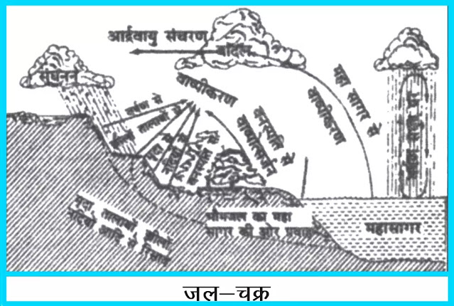 11 class Geography Notes In Hindi Chapter 13 Ocean Water