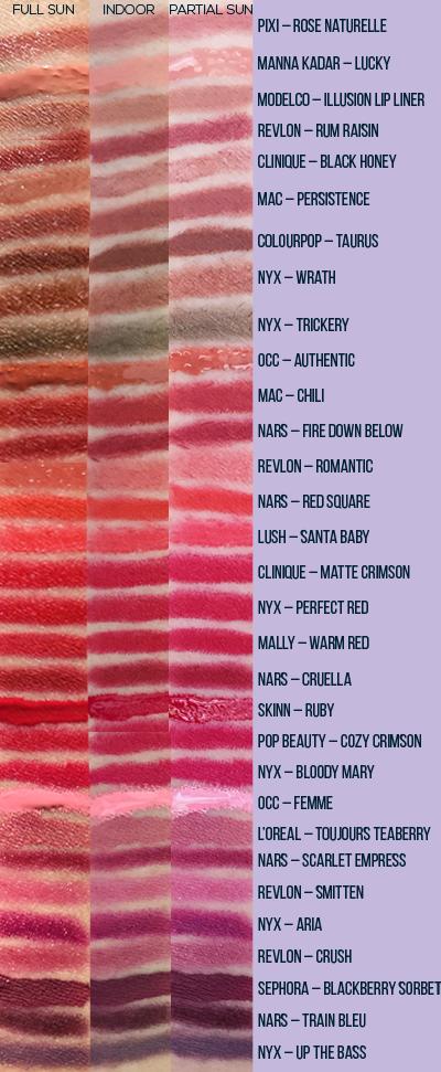 Neutral, Brown, Orange, Red, Pink, Purple Lipstick Swatches (Outdoor, Indoor, Partial Sun)
