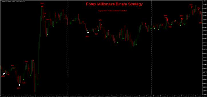 Forex scalper millionaire