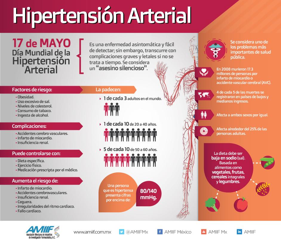 lecciones importantes sobre hipertensión arterial en el adulto mayor