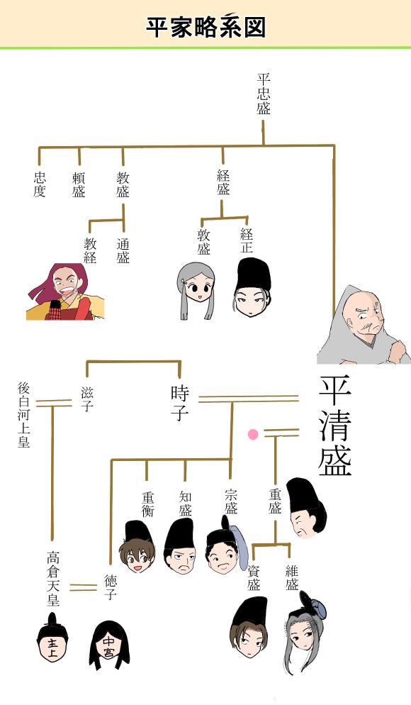 平家平氏系図
