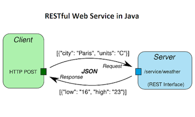 best course to learn REST API with Spring in Java