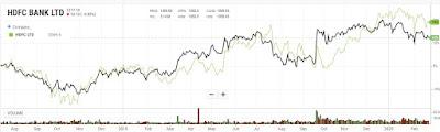 HDFC bank share graph