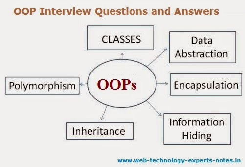 OOP Interview Questions and Answers Web Technology Experts Notes - technology interview questions