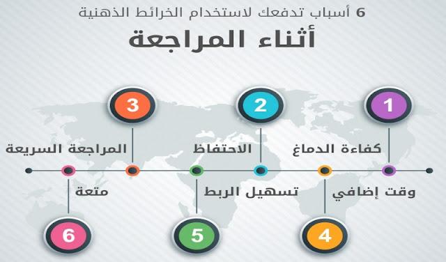 خريطة ذهنية للمراجعة للسنة الرابعة ابتدائي